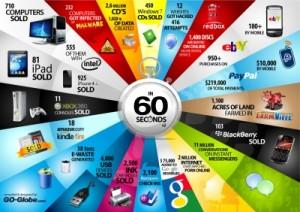 60 de secunde pe internet - infografic